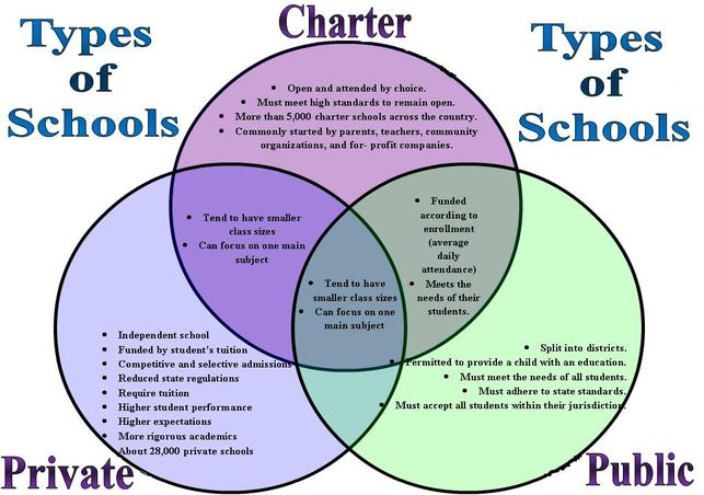 Types_of_Schools_Venn_Diagram