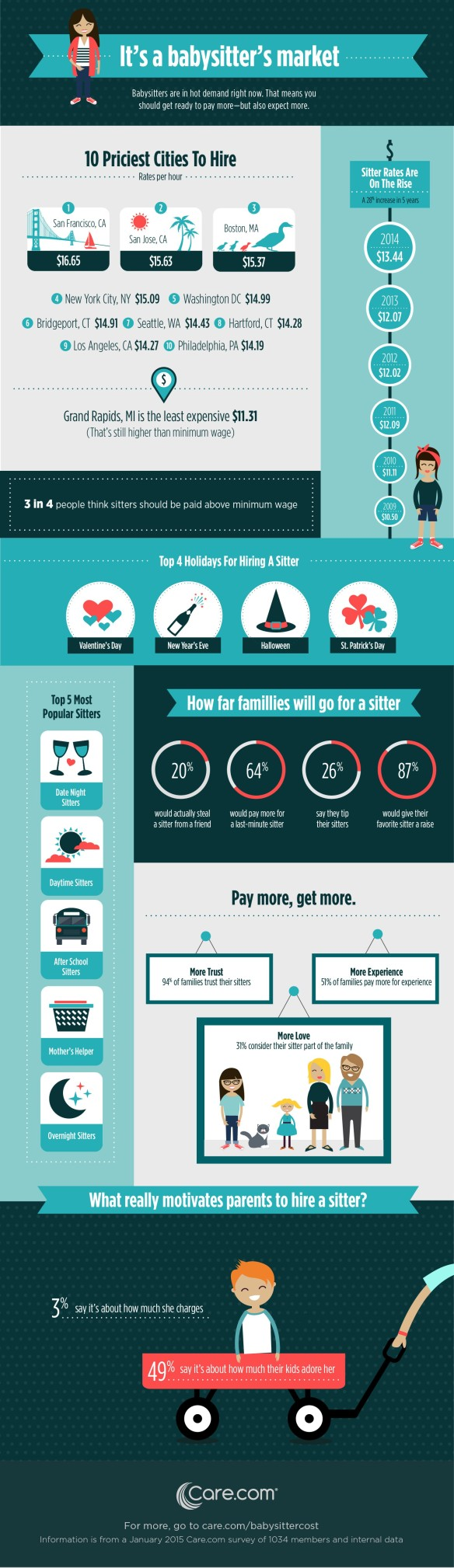 caredotcom-babysitter-infographic-2015.jpg